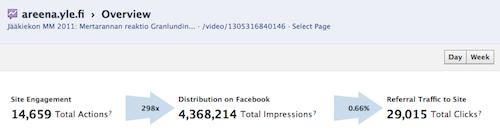 Ilmaveivi-sivun jakamis- ja klikkausluvut Facebookissa