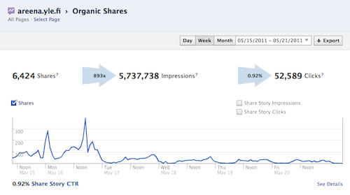 Facebook Insights: Organic Shares -raportti